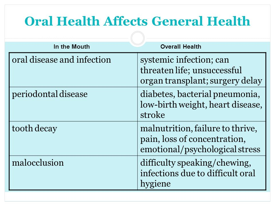 Oral Health Affects General Health