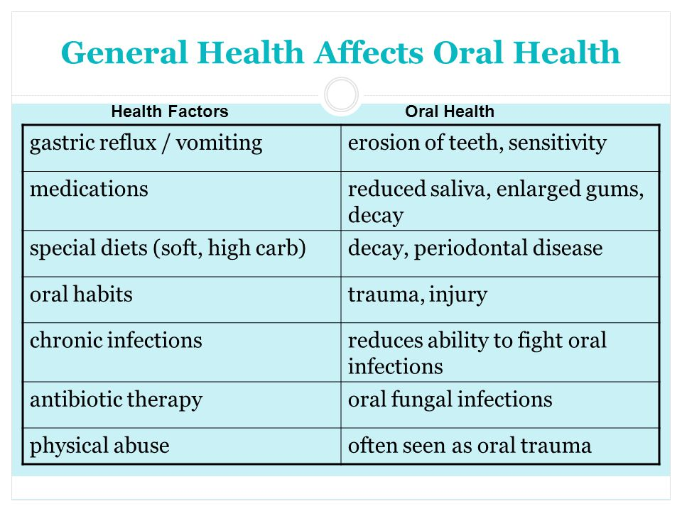 General Health Affects Oral Health