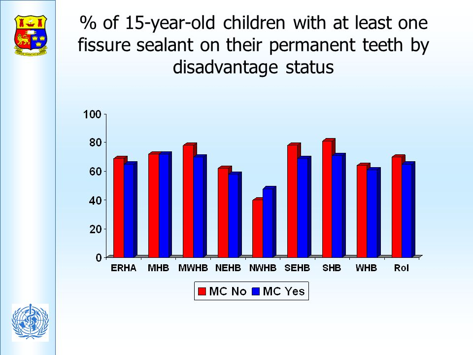 % of 15-year-old children with at least one fissure sealant on their permanent teeth by disadvantage status