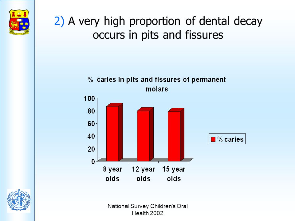 2) A very high proportion of dental decay occurs in pits and fissures