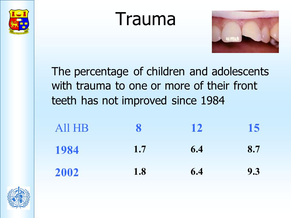 Trauma The percentage of children and adolescents with trauma to one or more of their front teeth has not improved since 1984.