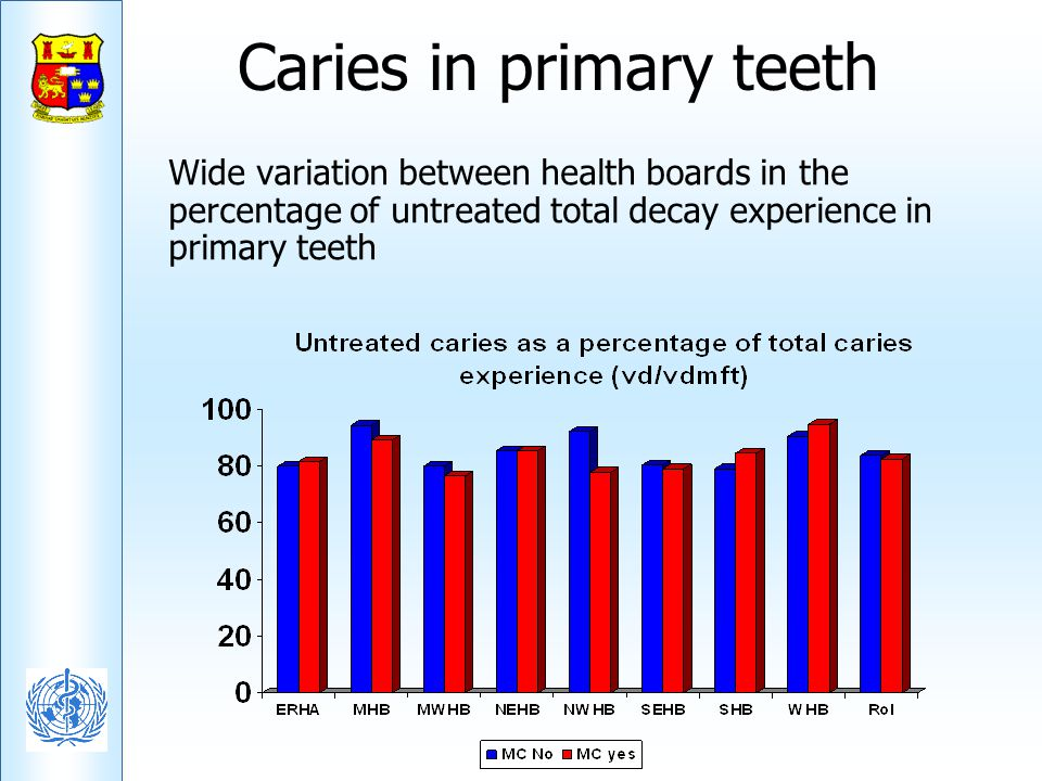 Caries in primary teeth