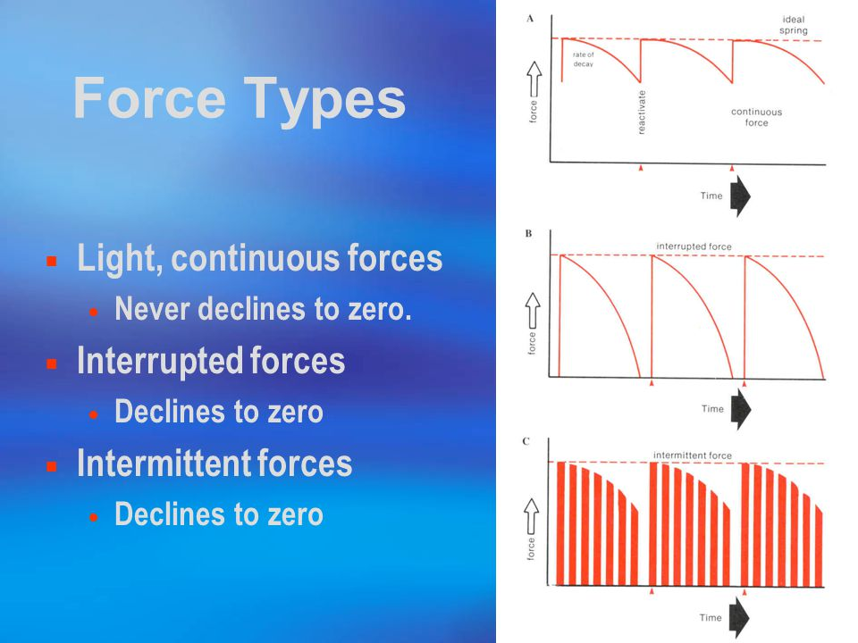 Force Types Light, continuous forces Interrupted forces