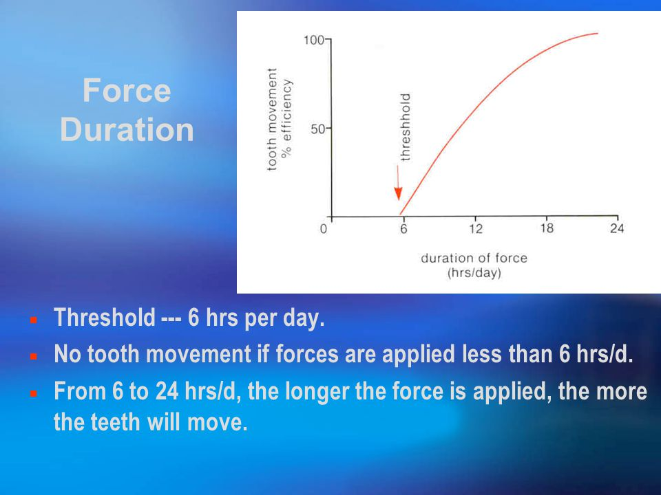 Force Duration Threshold --- 6 hrs per day.
