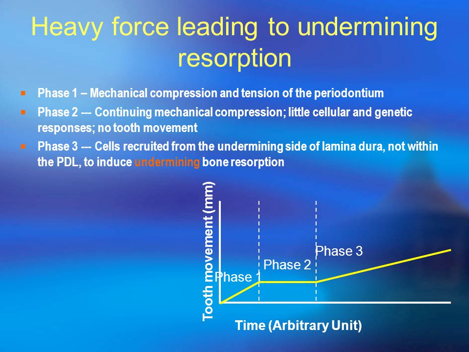 Heavy force leading to undermining resorption