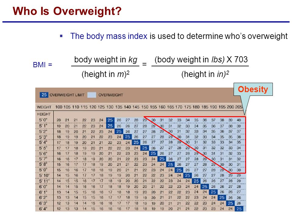 Who Is Overweight The body mass index is used to determine who's overweight. body weight in kg. (height in m)2.