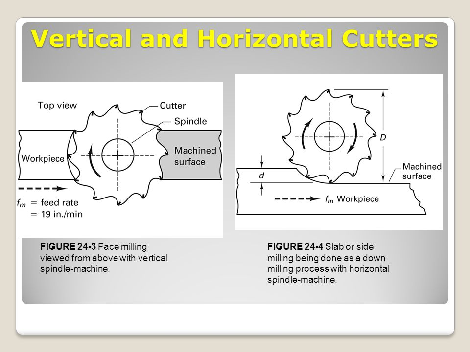 Vertical and Horizontal Cutters