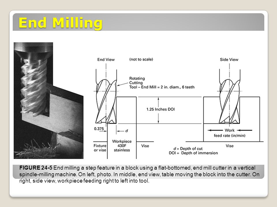 End Milling