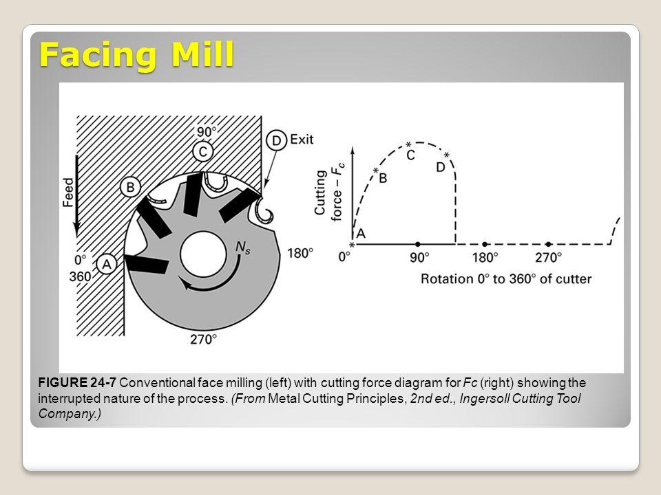 Facing Mill