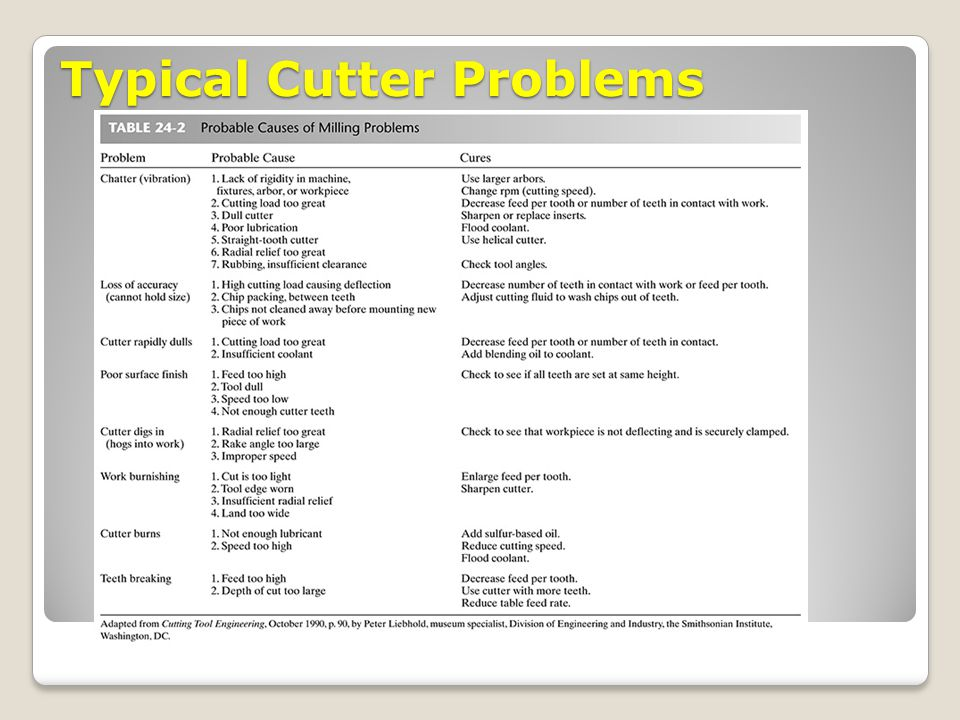 Typical Cutter Problems