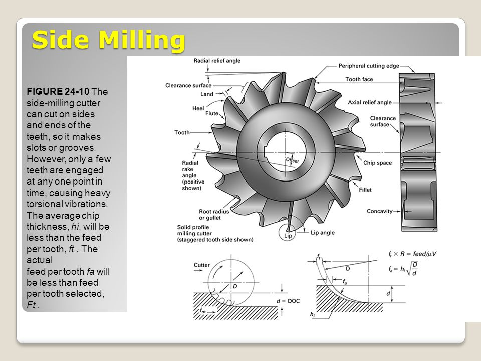 Side Milling