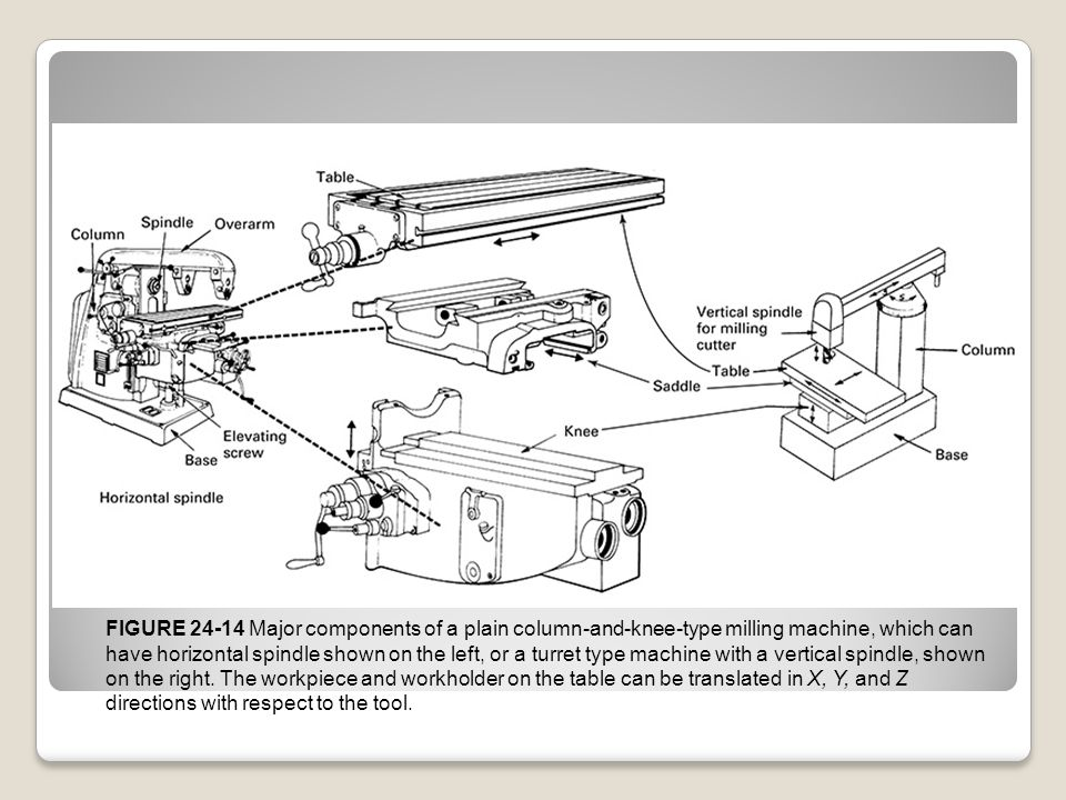 FIGURE 24-14 Major components of a plain column-and-knee-type milling machine, which can have horizontal spindle shown on the left, or a turret type machine with a vertical spindle, shown on the right.