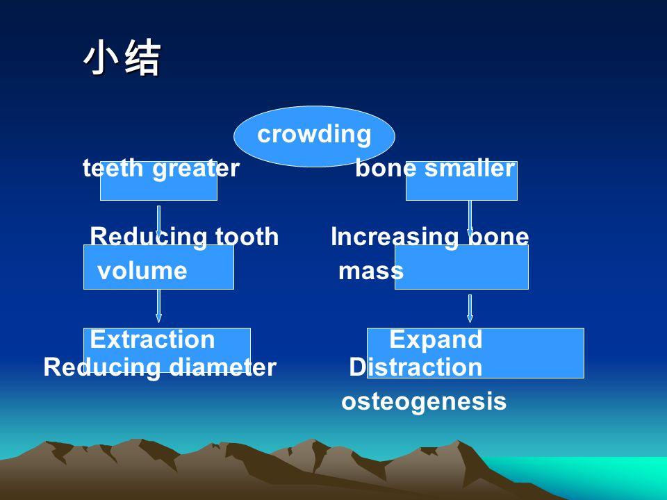 小结 crowding teeth greater bone smaller Reducing tooth Increasing bone