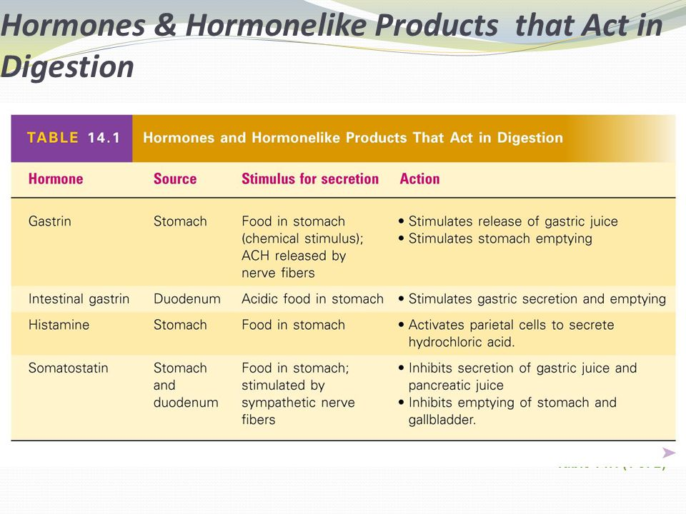 Hormones & Hormonelike Products that Act in Digestion