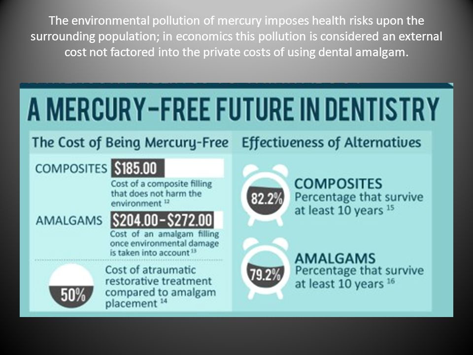 The environmental pollution of mercury imposes health risks upon the surrounding population; in economics this pollution is considered an external cost not factored into the private costs of using dental amalgam.
