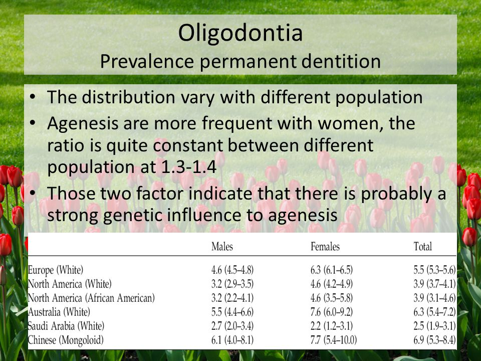 Oligodontia Prevalence permanent dentition