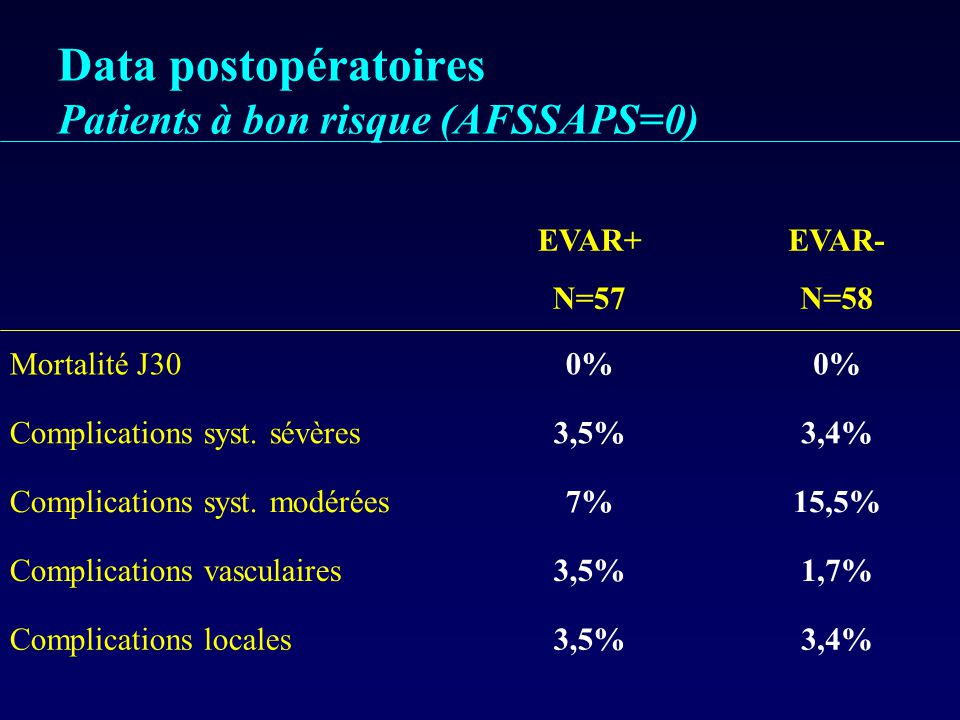 Data postopératoires Patients à bon risque (AFSSAPS=0)