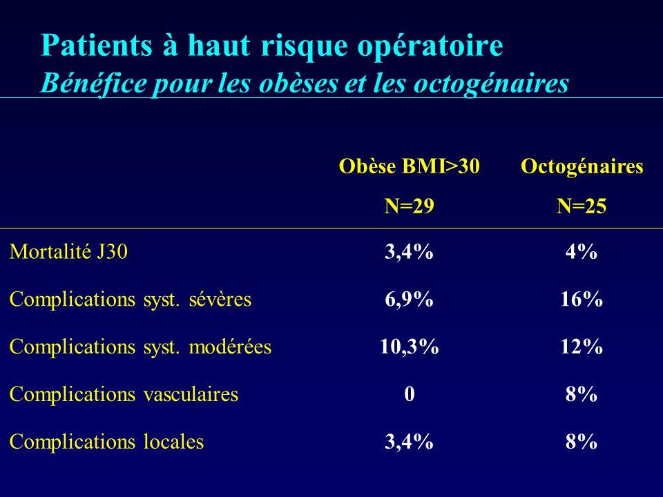 Patients à haut risque opératoire Bénéfice pour les obèses et les octogénaires