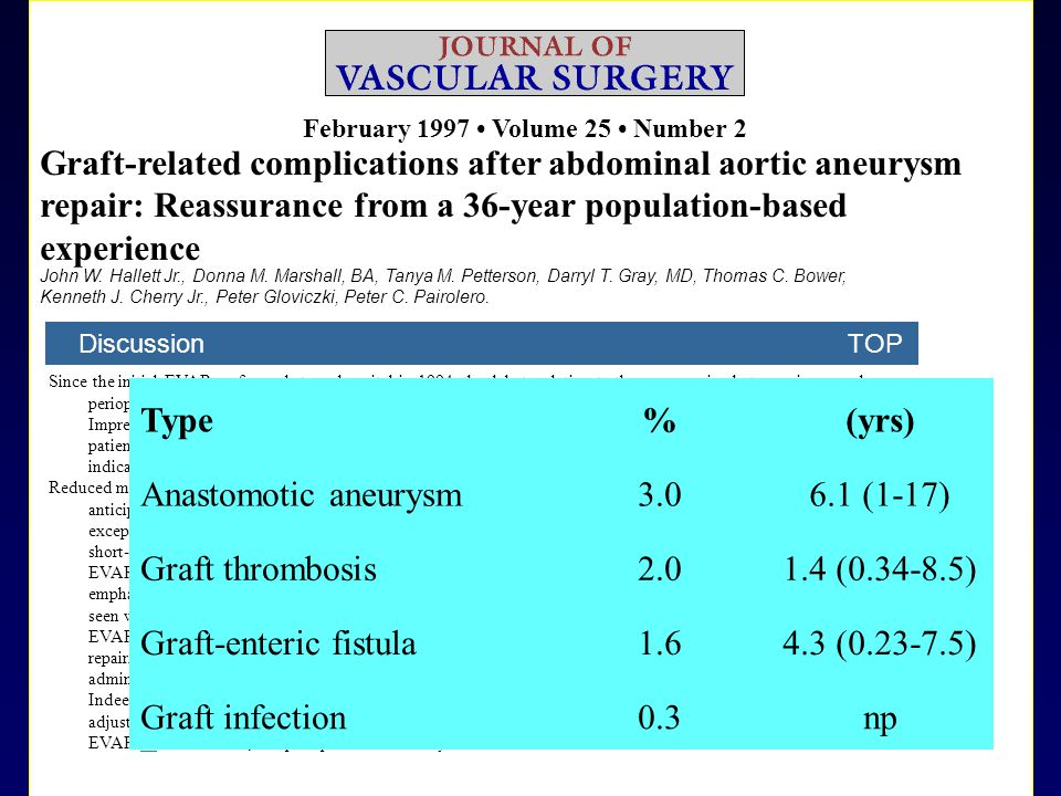 Graft-enteric fistula 1.6 4.3 (0.23-7.5) Graft infection 0.3 np