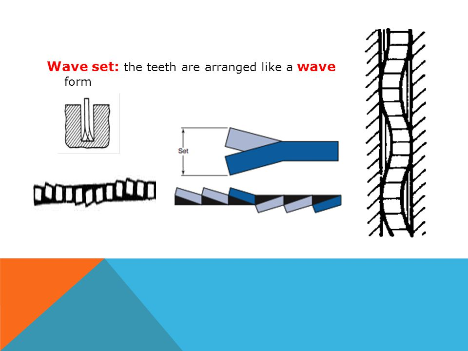 Wave set: the teeth are arranged like a wave form