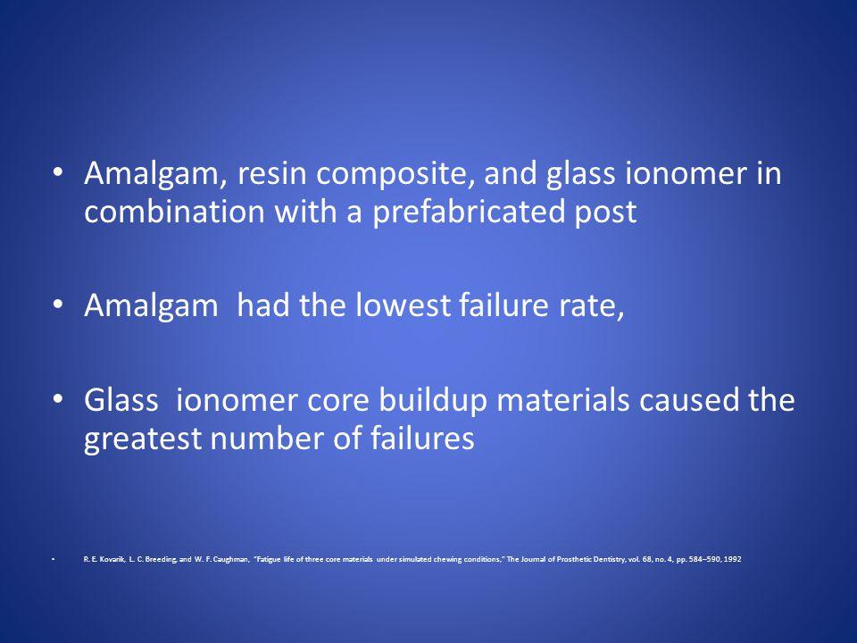 Amalgam had the lowest failure rate,