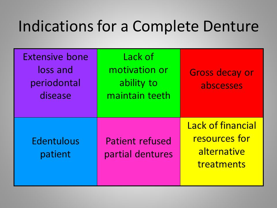 Indications for a Complete Denture