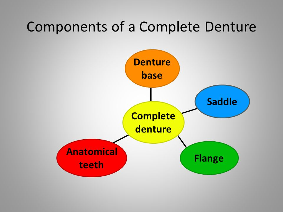 Components of a Complete Denture