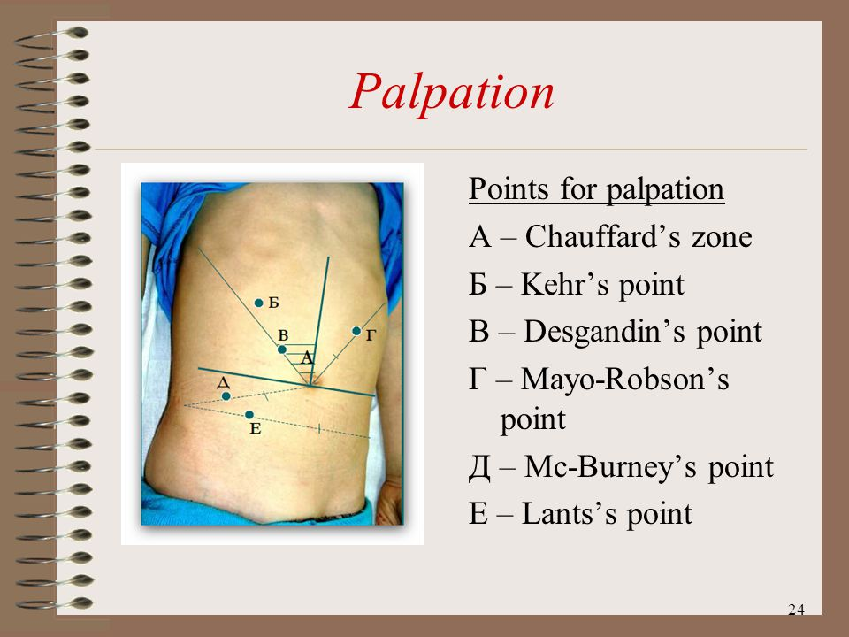 Palpation Points for palpation А – Сhauffard's zone Б – Kehr's point