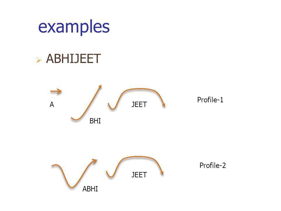 examples ABHIJEET Profile-1 A JEET BHI Profile-2 JEET ABHI
