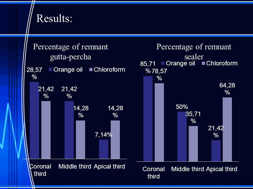 Results: Percentage of remnant gutta-percha