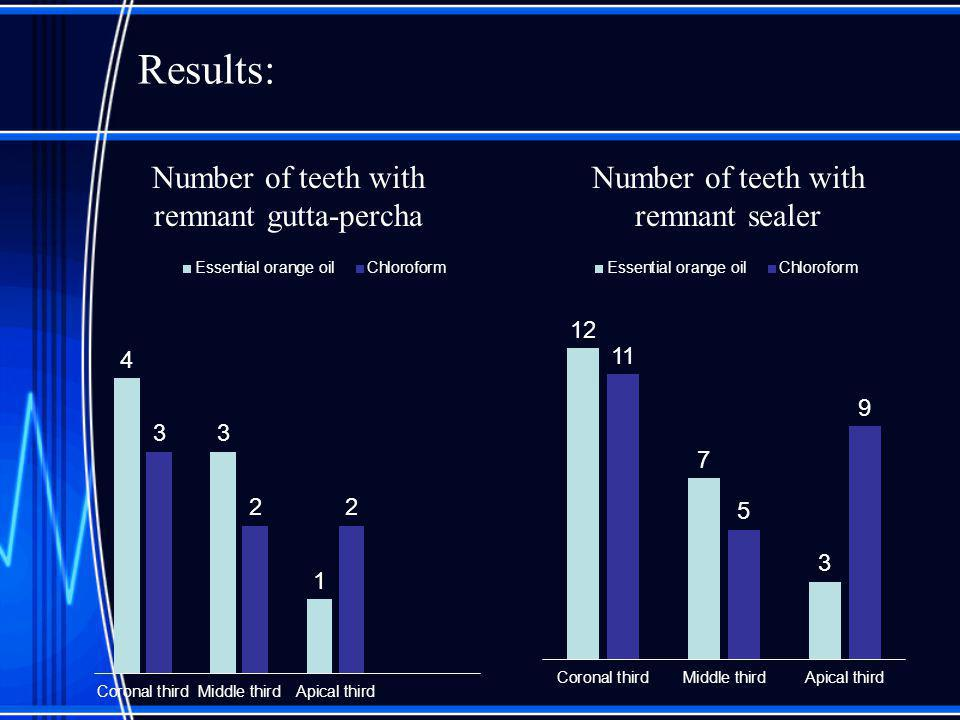 Results: Number of teeth with remnant gutta-percha