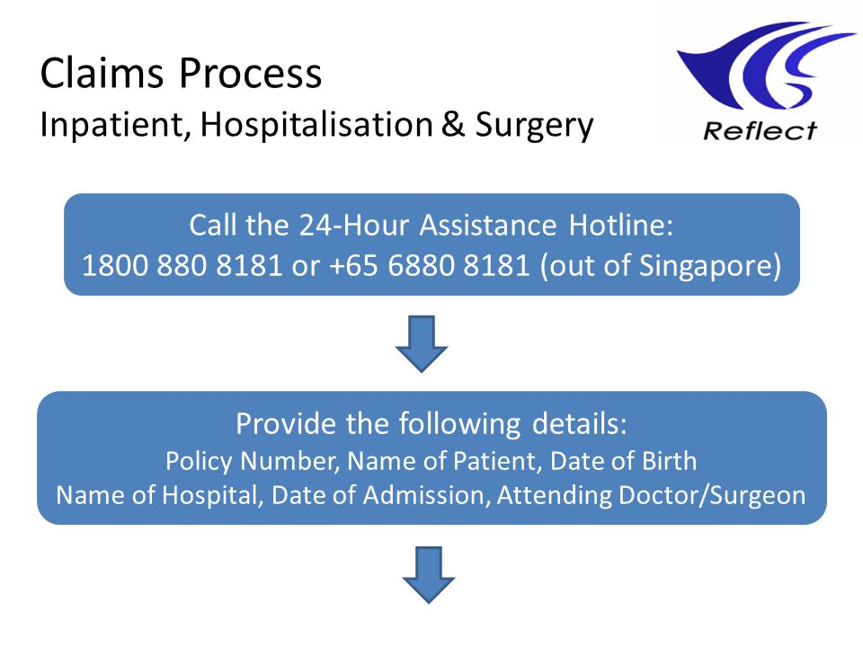 Claims Process Inpatient, Hospitalisation & Surgery