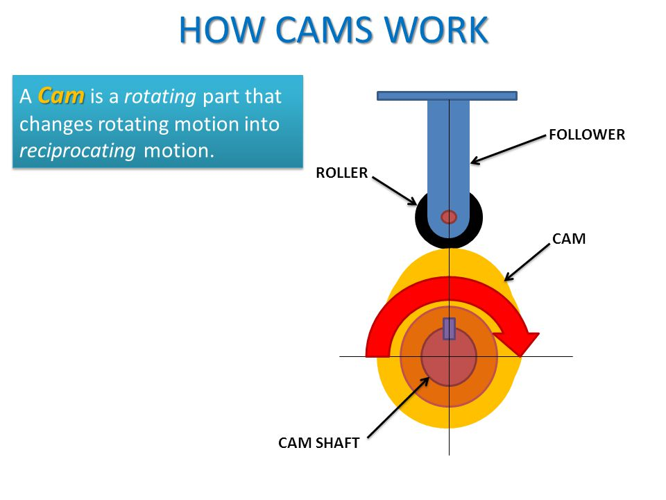 HOW CAMS WORK A Cam is a rotating part that changes rotating motion into reciprocating motion. FOLLOWER.