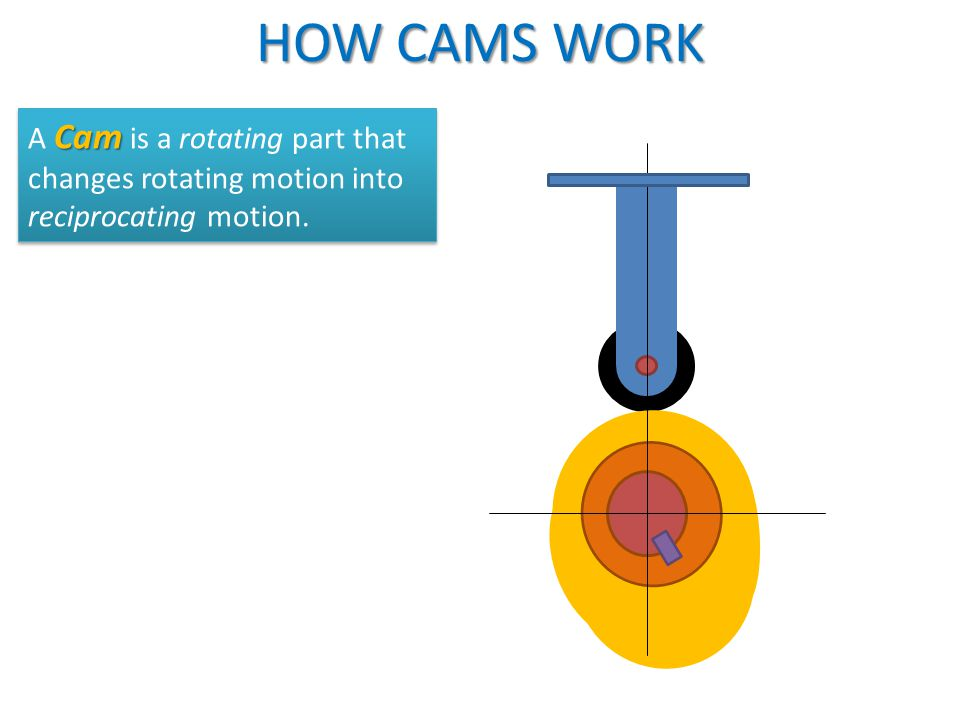HOW CAMS WORK A Cam is a rotating part that changes rotating motion into reciprocating motion.