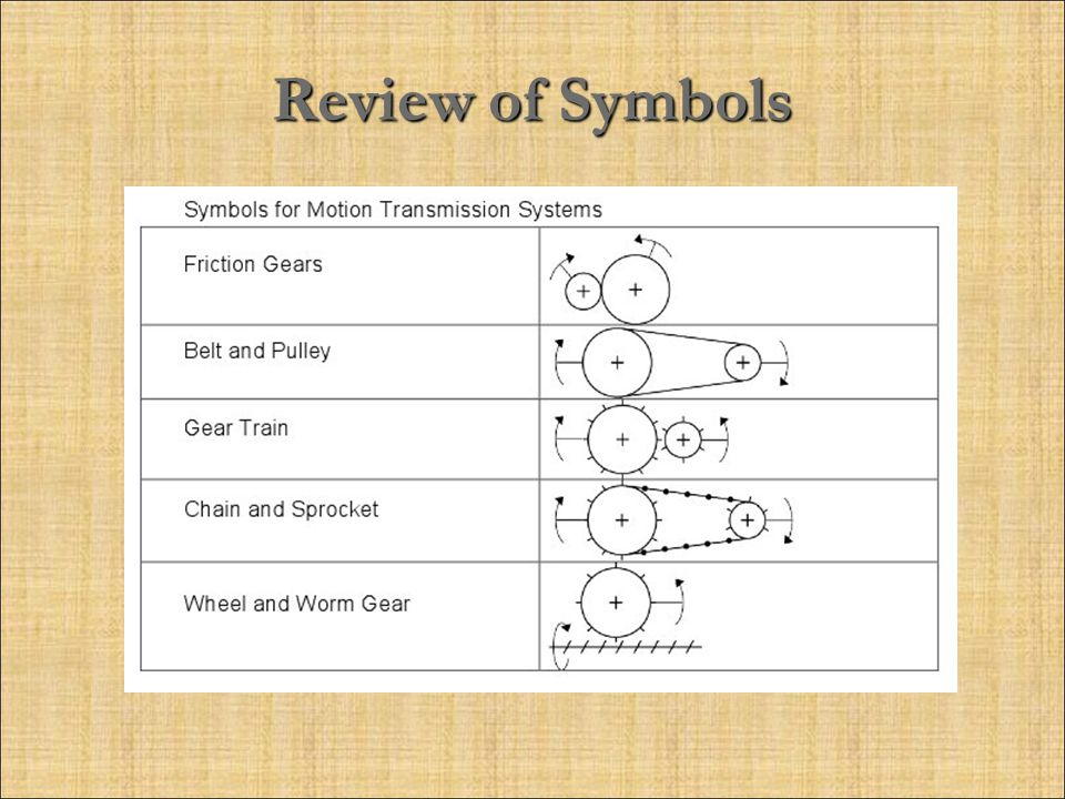 Review of Symbols