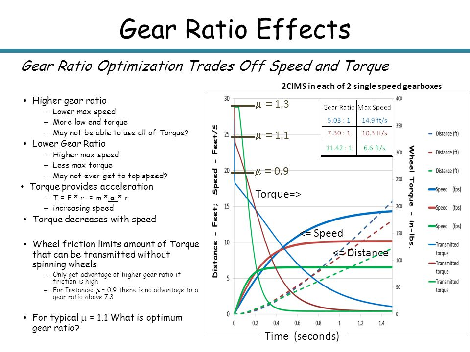 Gear Ratio Effects Gear Ratio Optimization Trades Off Speed and Torque