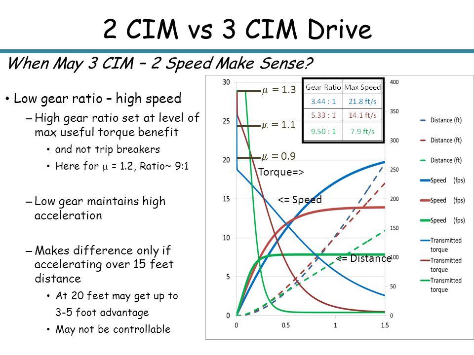 2 CIM vs 3 CIM Drive When May 3 CIM – 2 Speed Make Sense