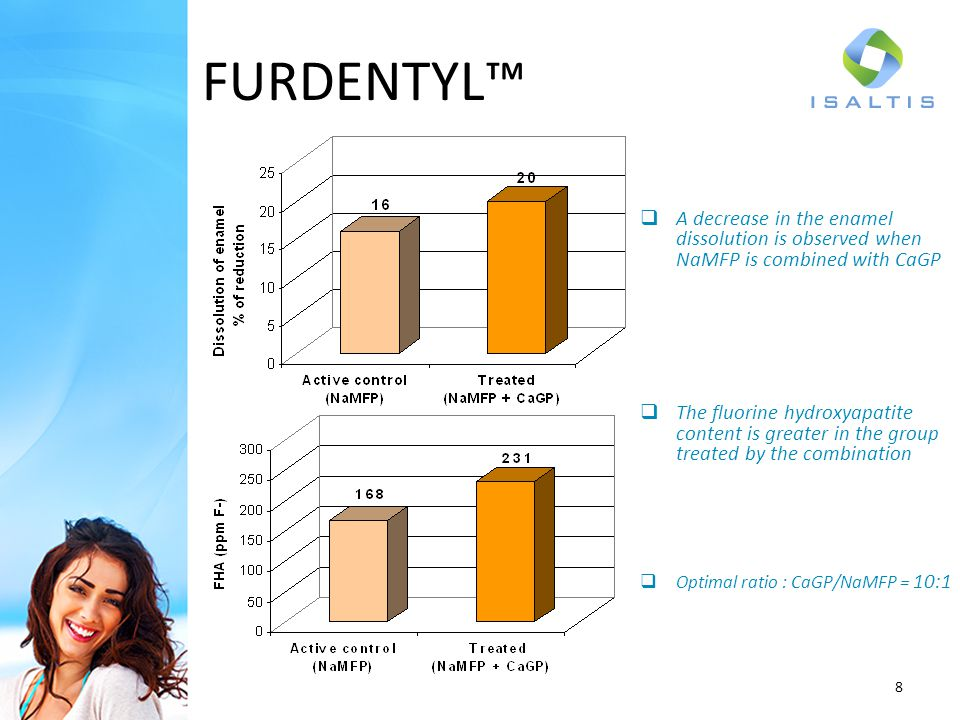 FURDENTYL™ A decrease in the enamel dissolution is observed when NaMFP is combined with CaGP.