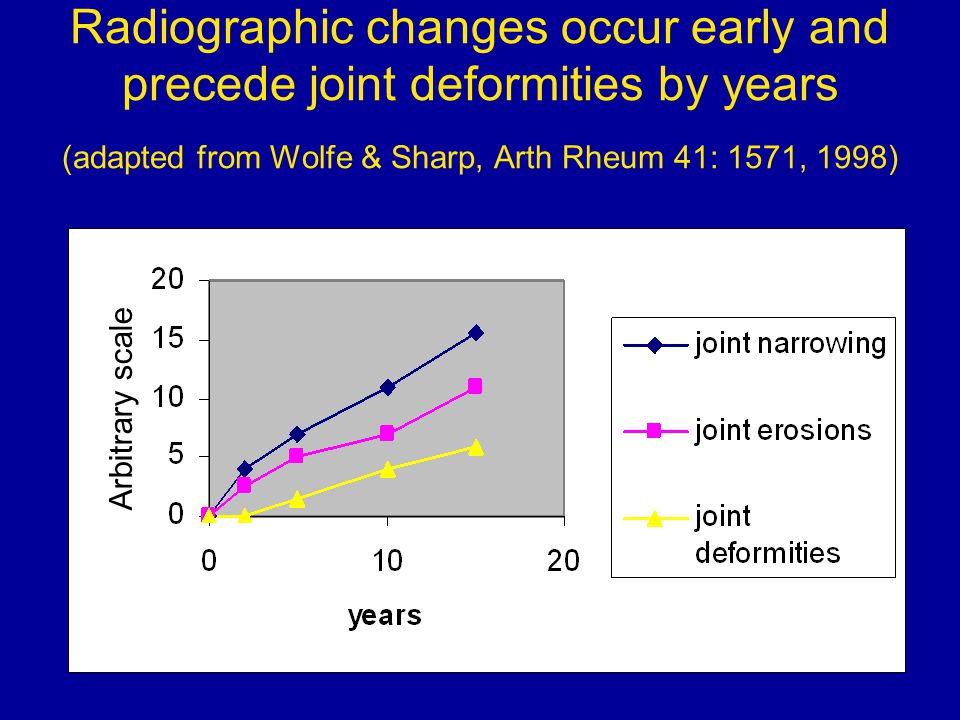 Radiographic changes occur early and precede joint deformities by years (adapted from Wolfe & Sharp, Arth Rheum 41: 1571, 1998)