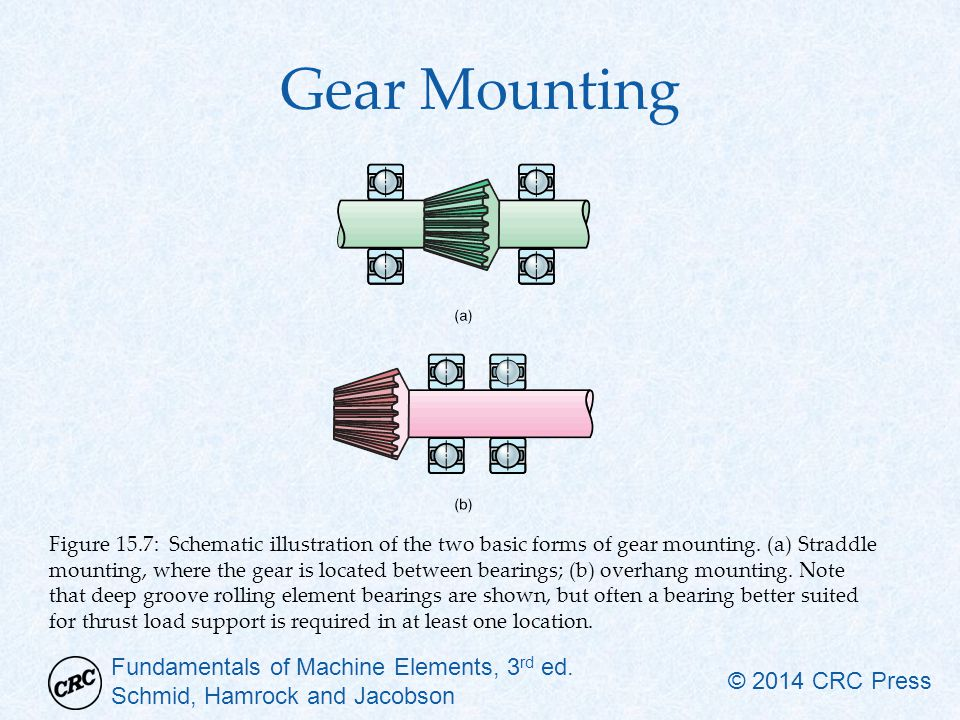 Gear Mounting
