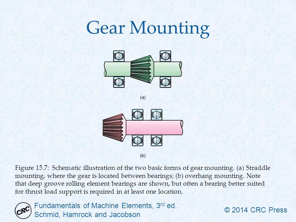 Gear Mounting