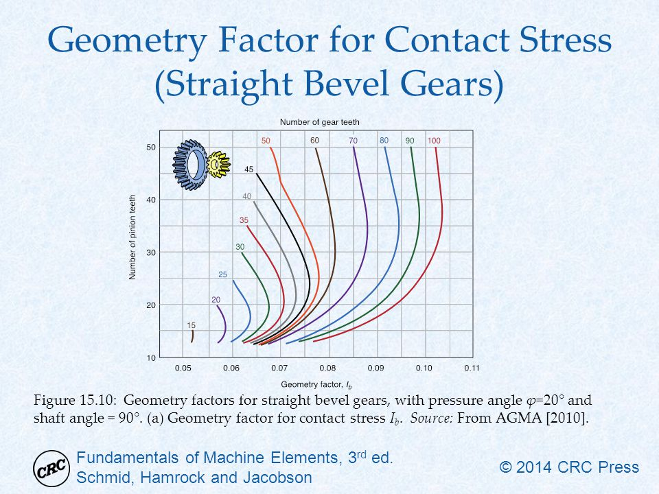 Geometry Factor for Contact Stress (Straight Bevel Gears)