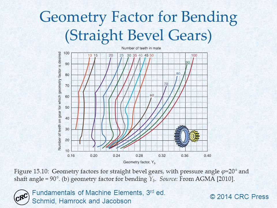 Geometry Factor for Bending (Straight Bevel Gears)