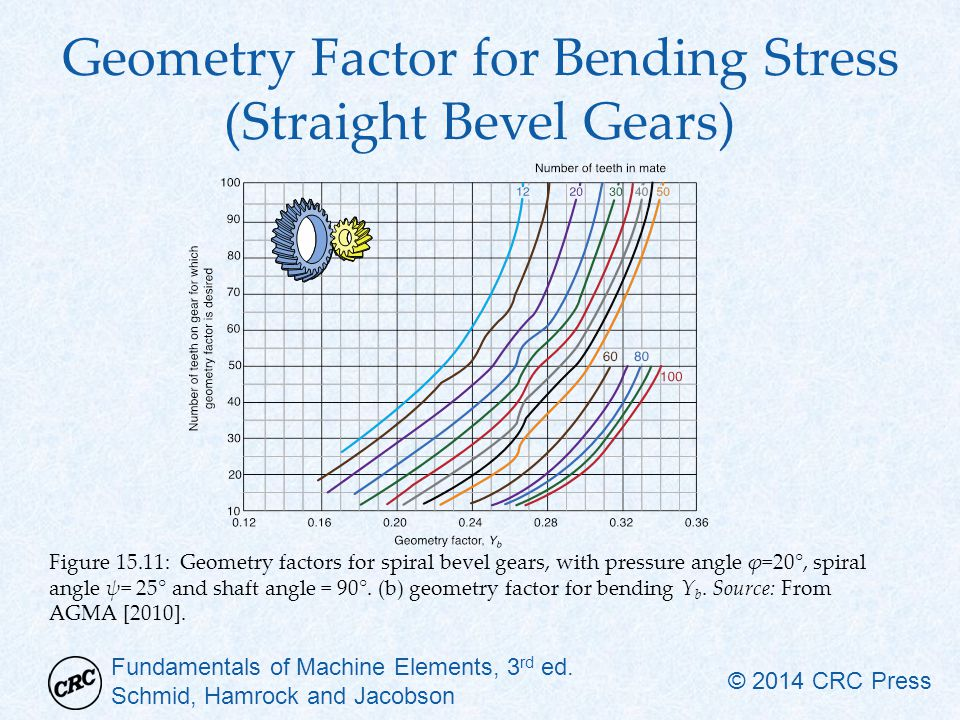 Geometry Factor for Bending Stress (Straight Bevel Gears)