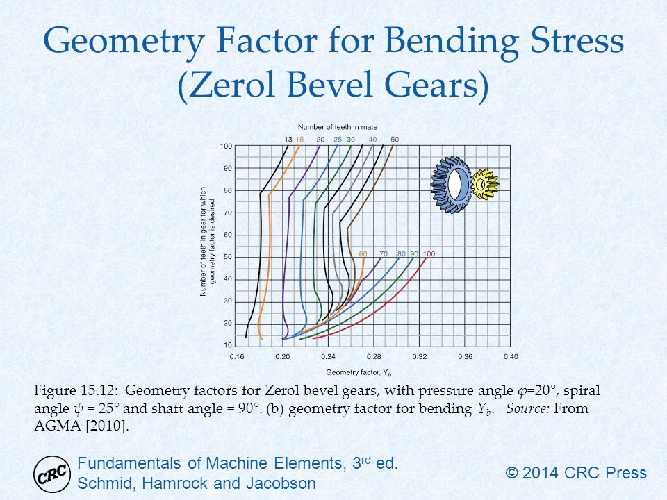 Geometry Factor for Bending Stress (Zerol Bevel Gears)
