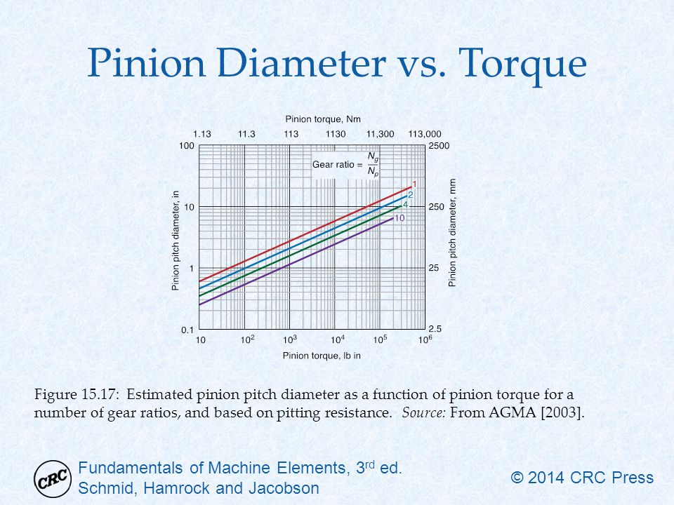 Pinion Diameter vs. Torque