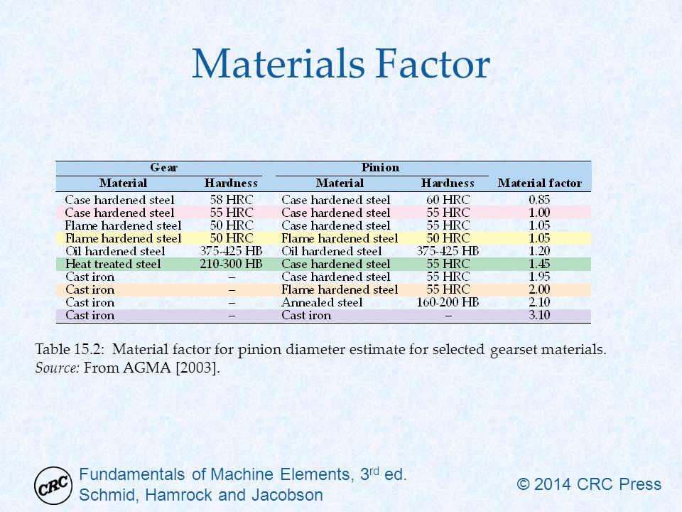 Materials Factor Table 15.2: Material factor for pinion diameter estimate for selected gearset materials.