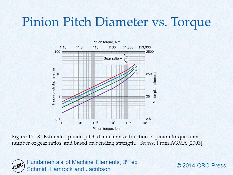 Pinion Pitch Diameter vs. Torque