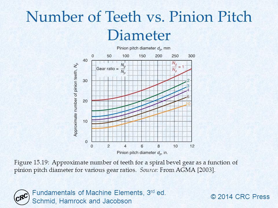 Number of Teeth vs. Pinion Pitch Diameter