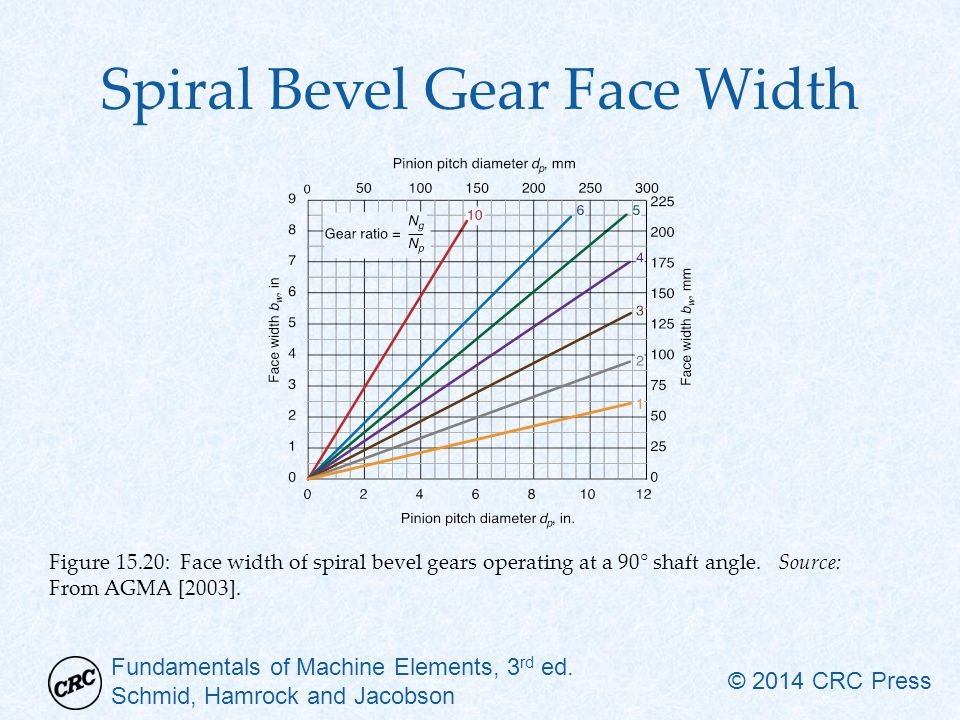 Spiral Bevel Gear Face Width